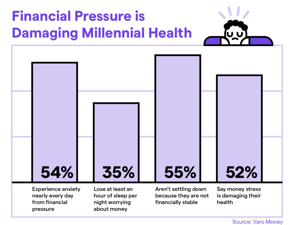 money stress millennials
